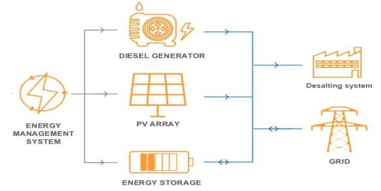 Four Advantages of PV-Diesel-Storage Micro-grid System