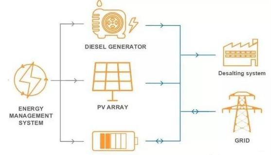 Micro Power Grid Design