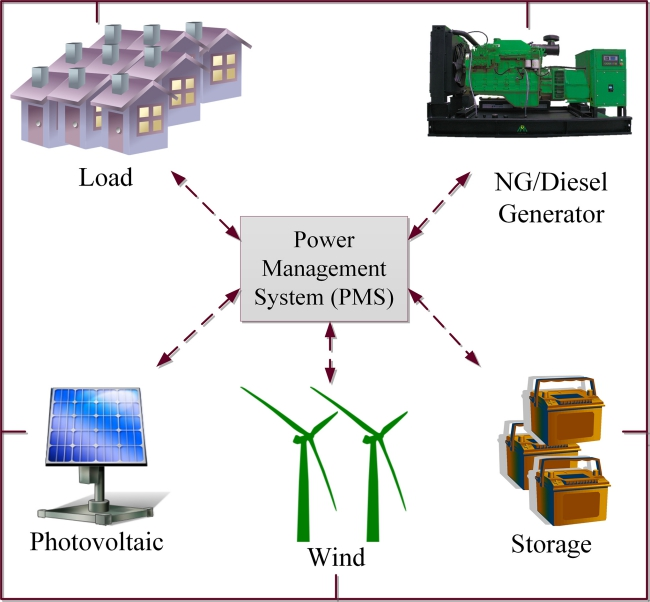 Micro-Grid Power System