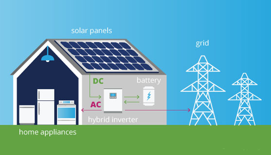 The Working Principle of Solar Power-On-Grid, Off-Grid and Hybrid Systems